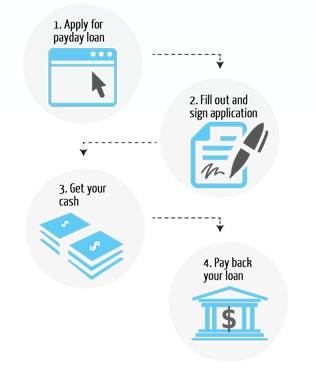 How Loan By Phone work