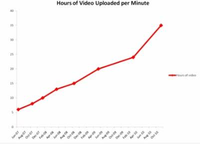 Believe it or not 35 hours of youtube video uploaded every ...